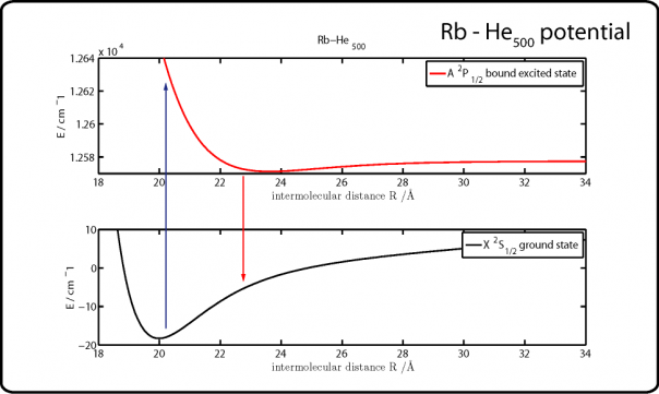 Potential of the Rb-HeN system in the ground (buttom) and first excited (top) state.