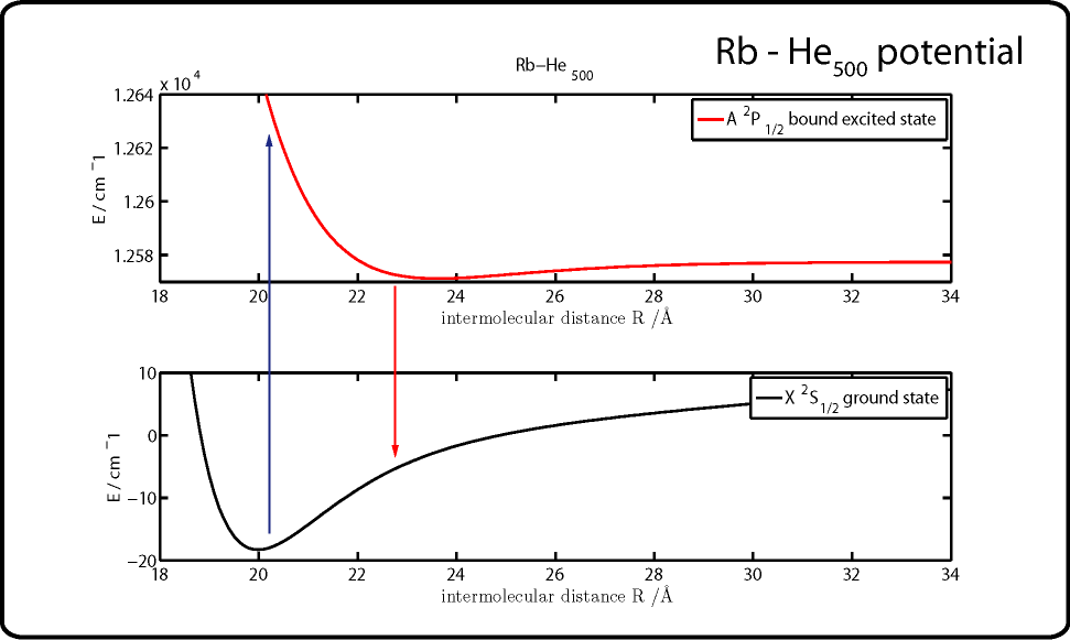 Potential of the Rb-HeN system in the ground (bottom) and first excited (top) state.