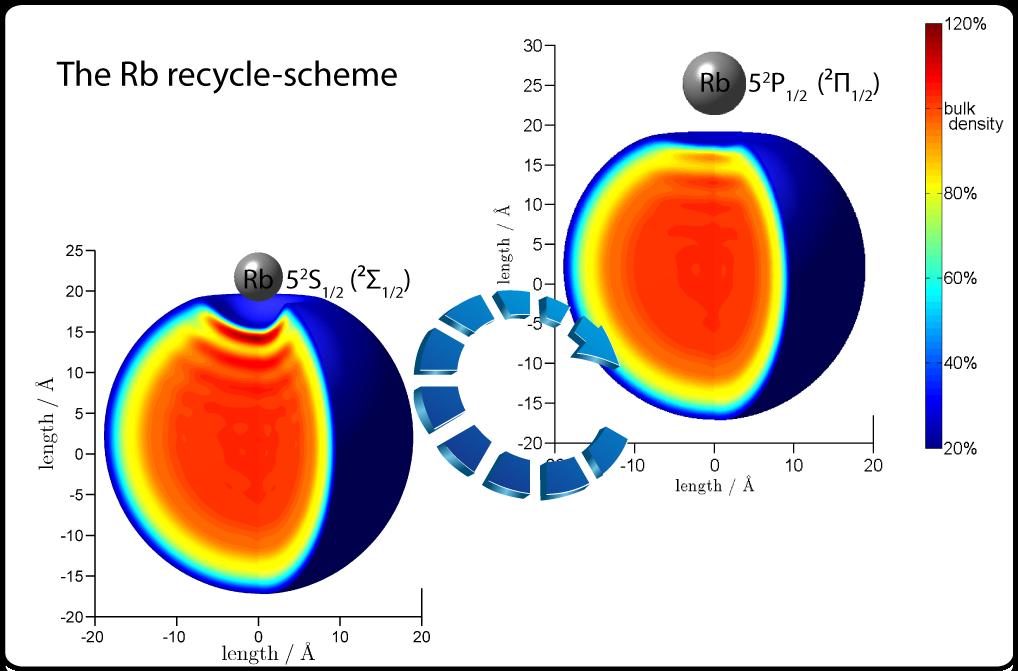 Rubidium recycling scheme