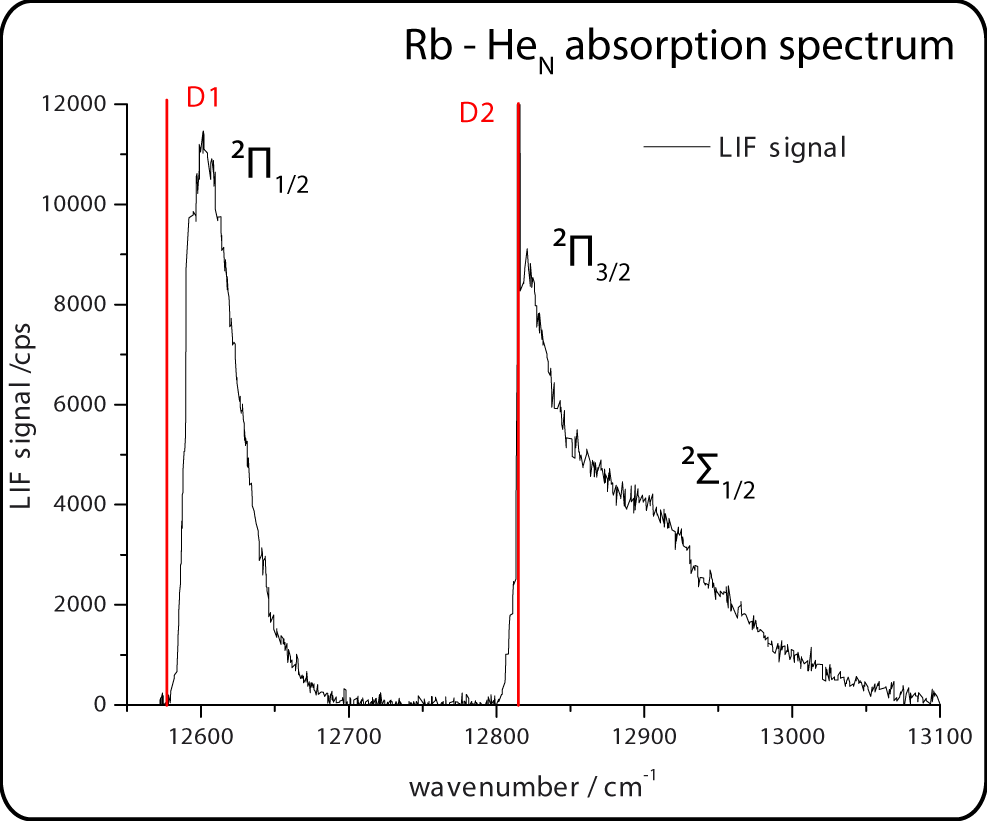 Rubidium D1 and D2 line, broadened due too the helium droplet