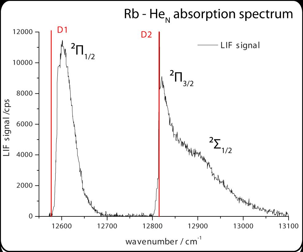 Rubidium D1 and D2 line, broadened due too the helium droplet