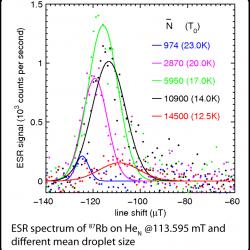 rubodoium 87 ESR on superfluid helium nano-droplets