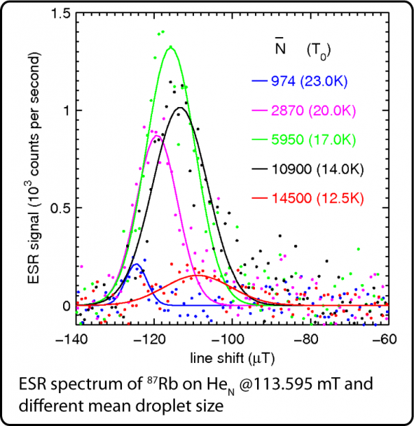 rubodoium 87 ESR on superfluid helium nano-droplets