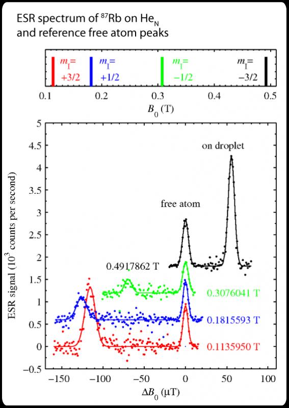 ESR spectrum of rubidium doped helium nano-droplets