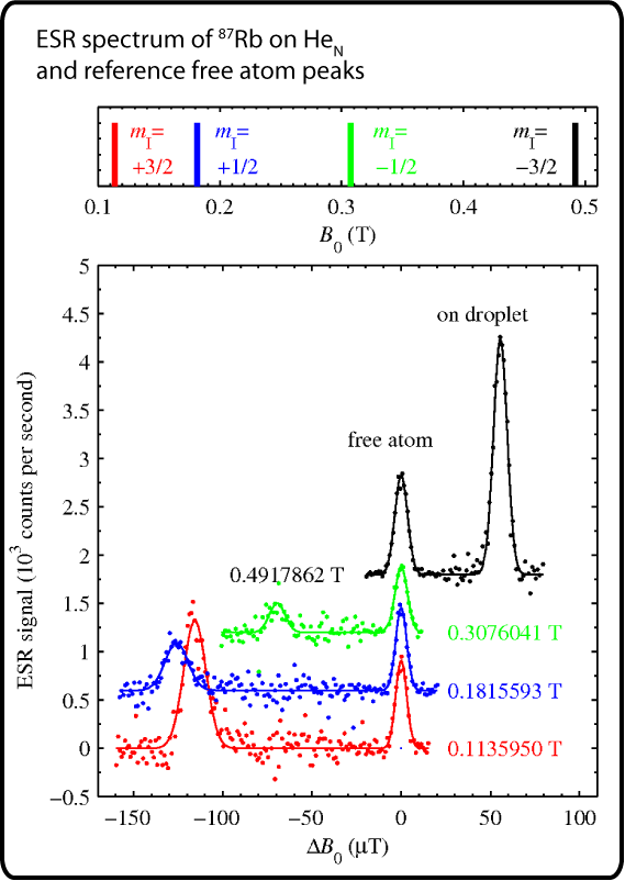 ESR spectrum of rubidium doped helium nano-droplets