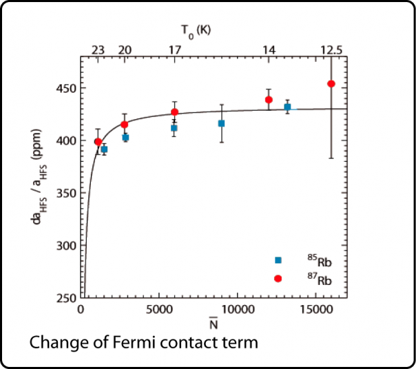 Fermi contact term droplet size dependence
