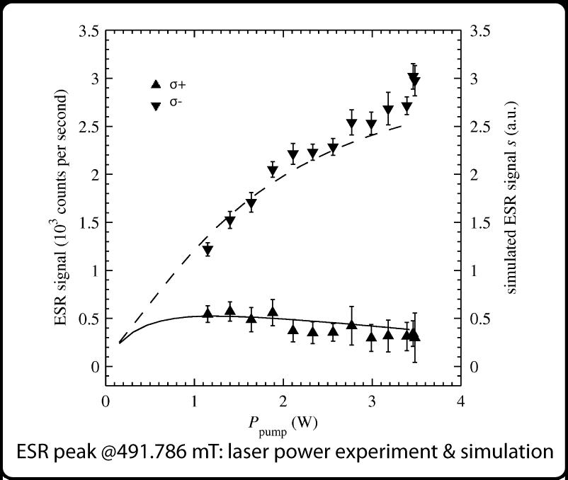 Optical pumping simulation