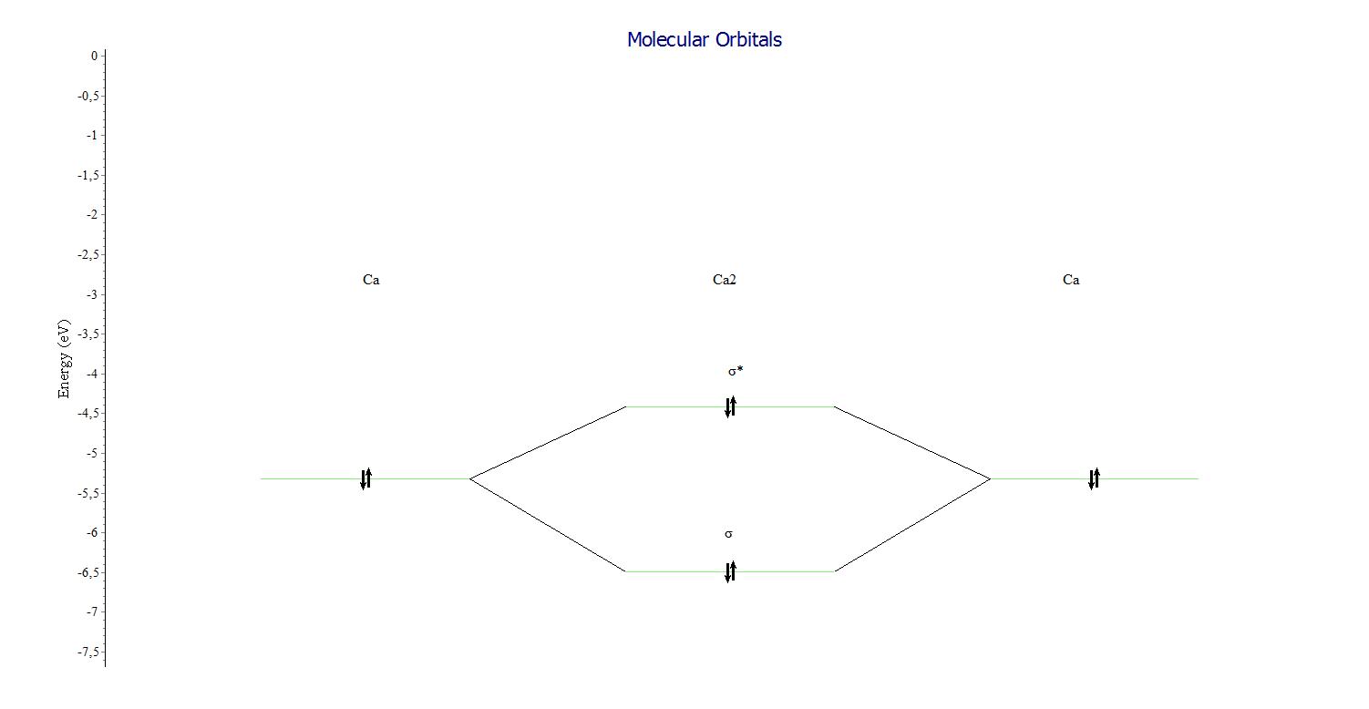Binding and antibinding MO of Ca_2