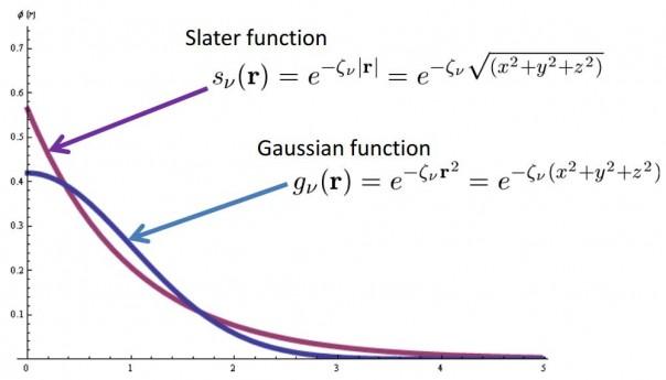 Slater type orbitals (STO )versus Gaussian type orbitals (GTO)