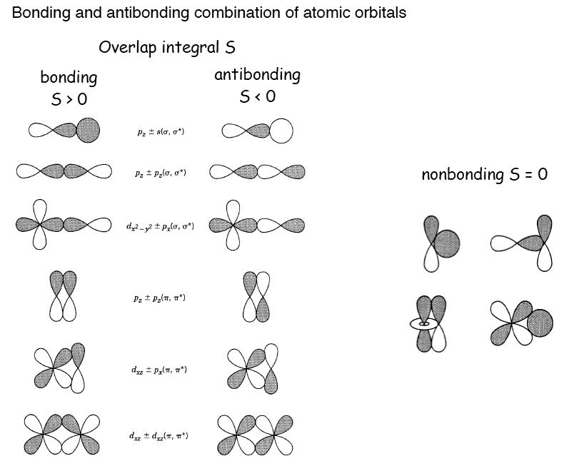 Bindende und antibindende MO